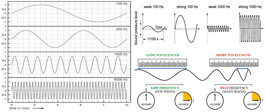Hertz or Sound Waves Explained Visually